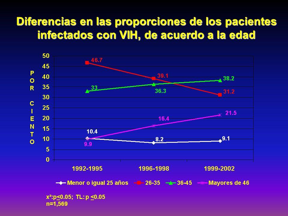 Diferencias en las proporciones de los pacientes infectados con VIH, de acuerdo a la edad
