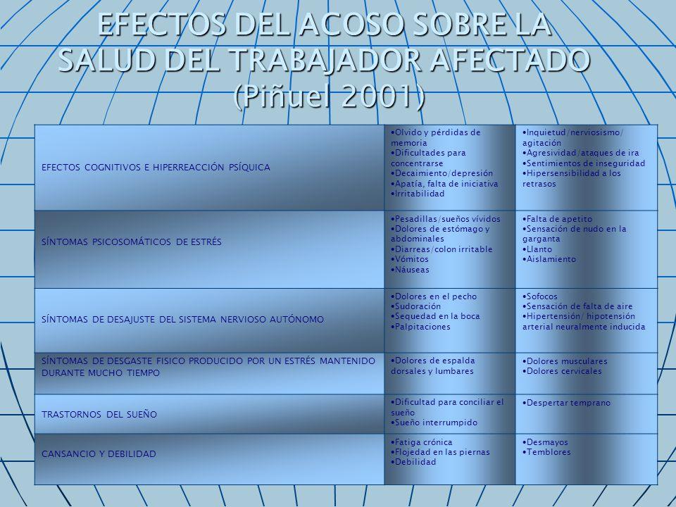 EFECTOS DEL ACOSO SOBRE LA SALUD DEL TRABAJADOR AFECTADO (Piñuel 2001)