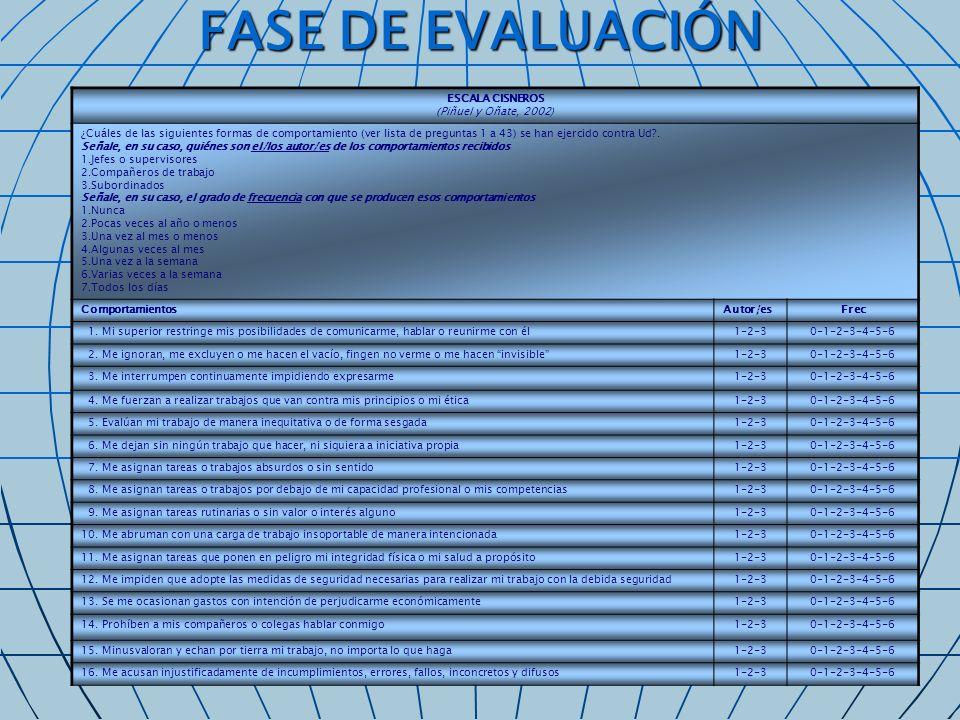 FASE DE EVALUACIÓN ESCALA CISNEROS (Piñuel y Oñate, 2002)