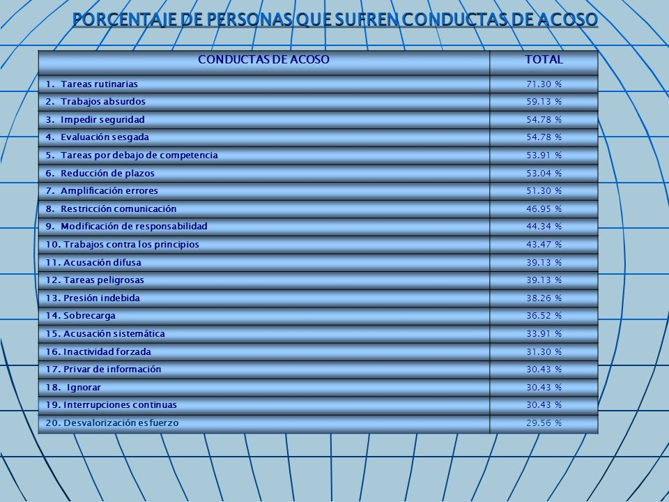 PORCENTAJE DE PERSONAS QUE SUFREN CONDUCTAS DE ACOSO