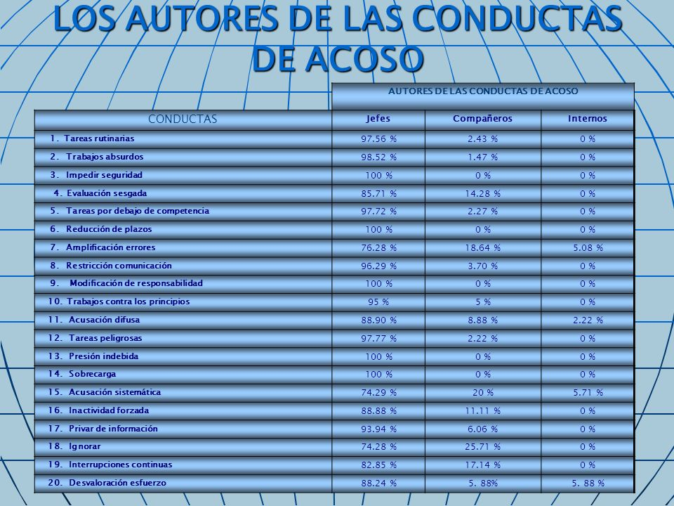 LOS AUTORES DE LAS CONDUCTAS DE ACOSO
