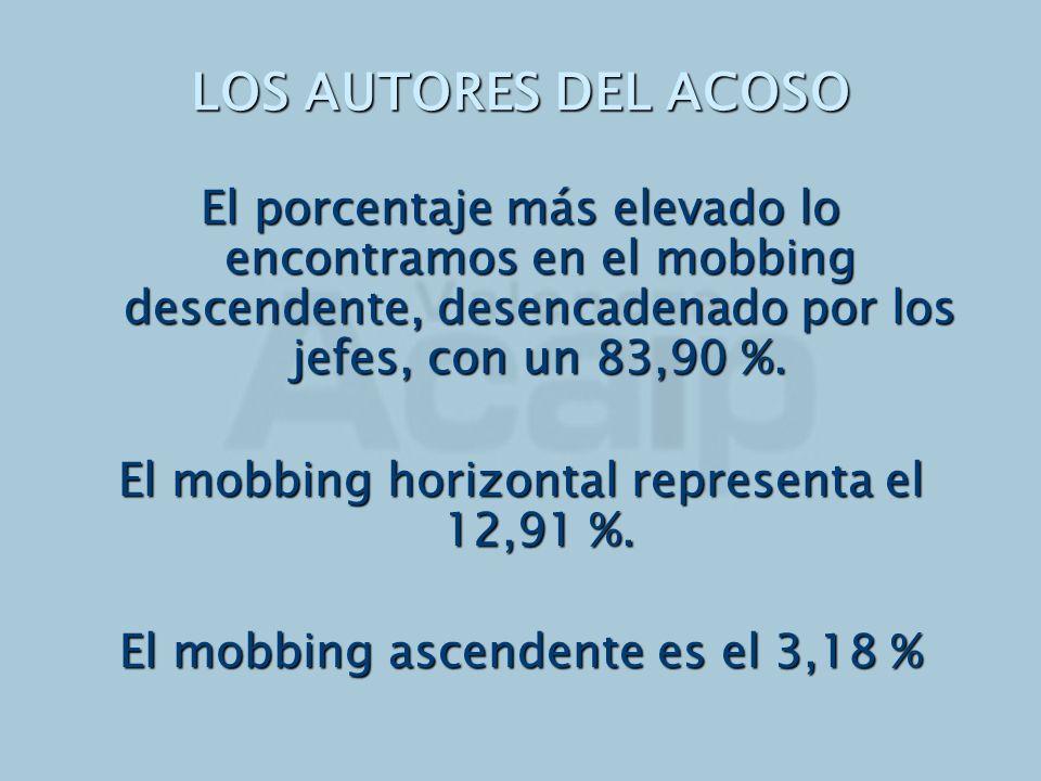 LOS AUTORES DEL ACOSO El porcentaje más elevado lo encontramos en el mobbing descendente, desencadenado por los jefes, con un 83,90 %.