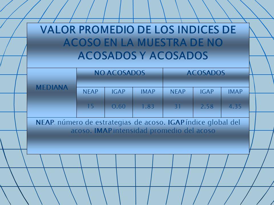 VALOR PROMEDIO DE LOS INDICES DE ACOSO EN LA MUESTRA DE NO ACOSADOS Y ACOSADOS