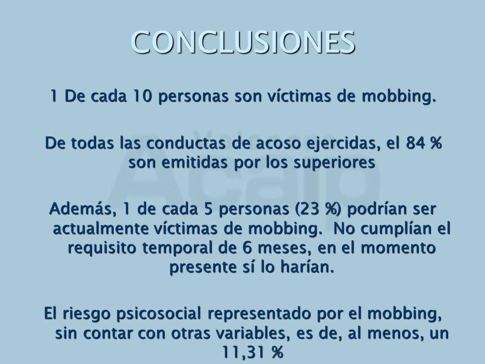 1 De cada 10 personas son víctimas de mobbing.