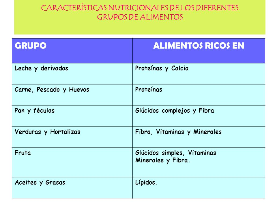 CARACTERÍSTICAS NUTRICIONALES DE LOS DIFERENTES GRUPOS DE ALIMENTOS