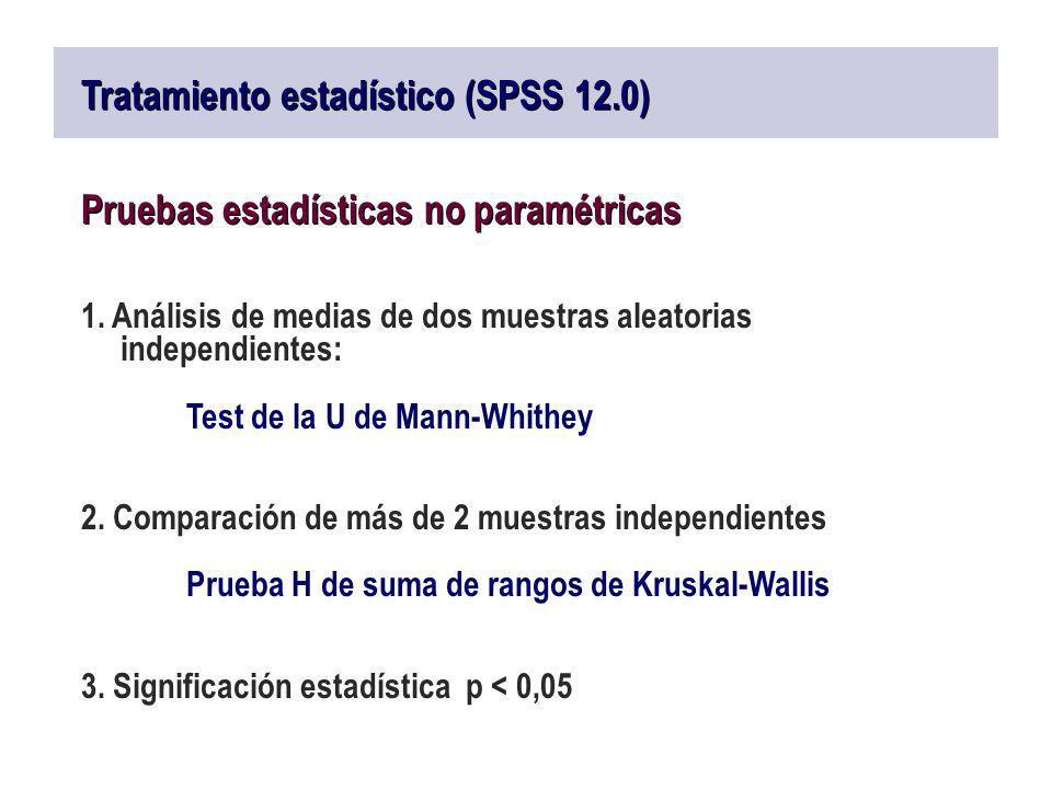 Tratamiento estadístico (SPSS 12.0)
