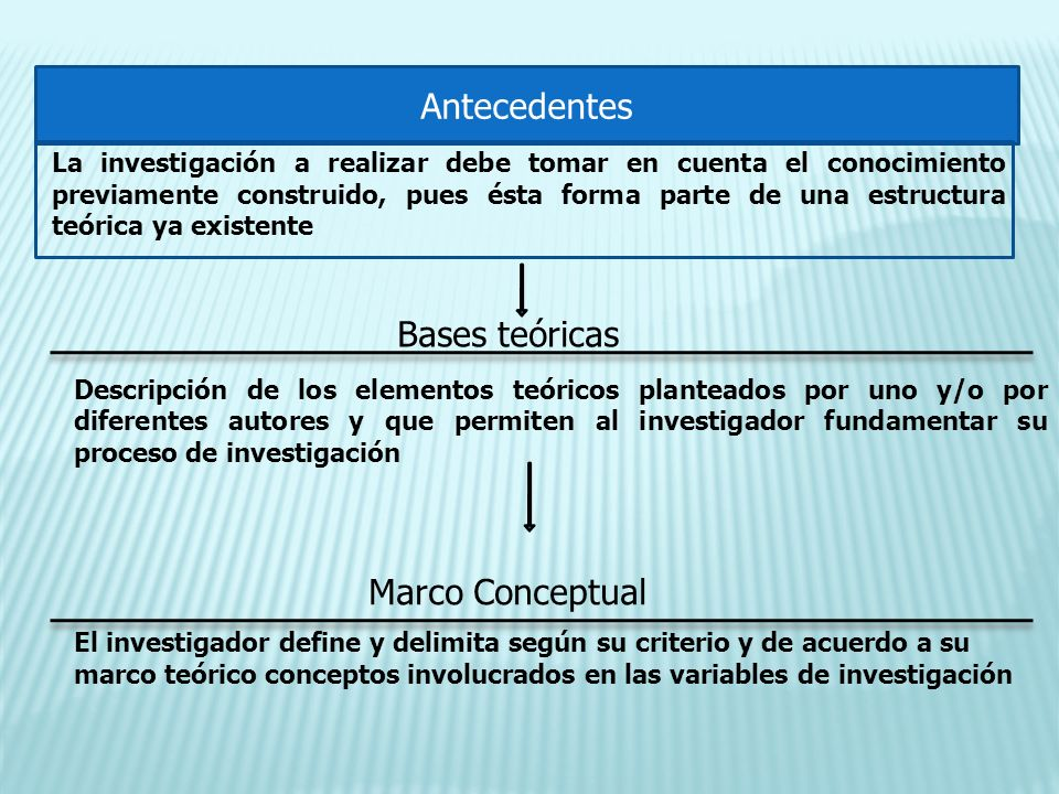 Antecedentes Bases teóricas Marco Conceptual