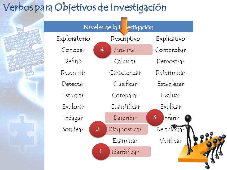 Verbos para Objetivos de Investigación Niveles de la Investigación