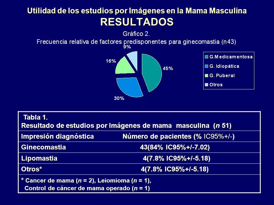 Utilidad de los estudios por Imágenes en la Mama Masculina RESULTADOS