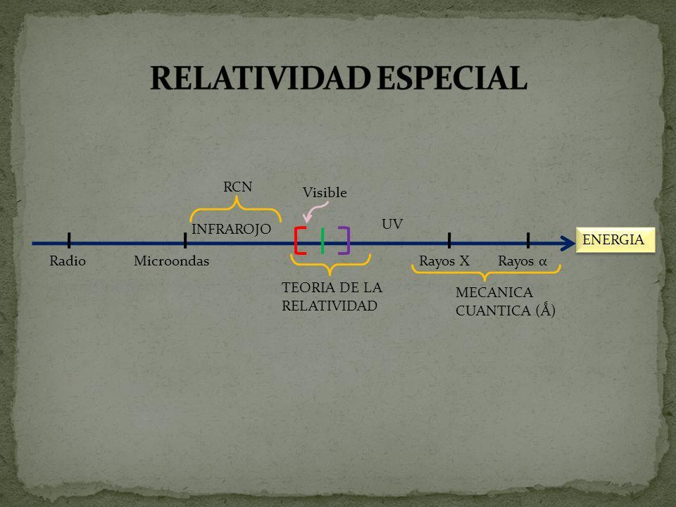 RELATIVIDAD ESPECIAL RCN Visible UV INFRAROJO ENERGIA Radio Microondas
