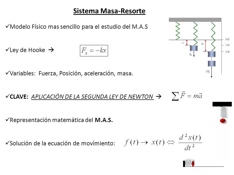 Sistema Masa-Resorte Modelo Físico mas sencillo para el estudio del M.A.S. Ley de Hooke  Variables: Fuerza, Posición, aceleración, masa.