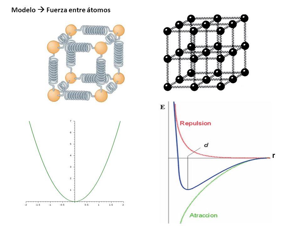 Modelo  Fuerza entre átomos