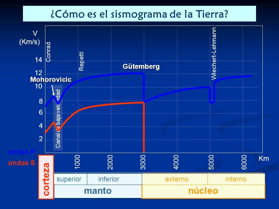¿Cómo es el sismograma de la Tierra