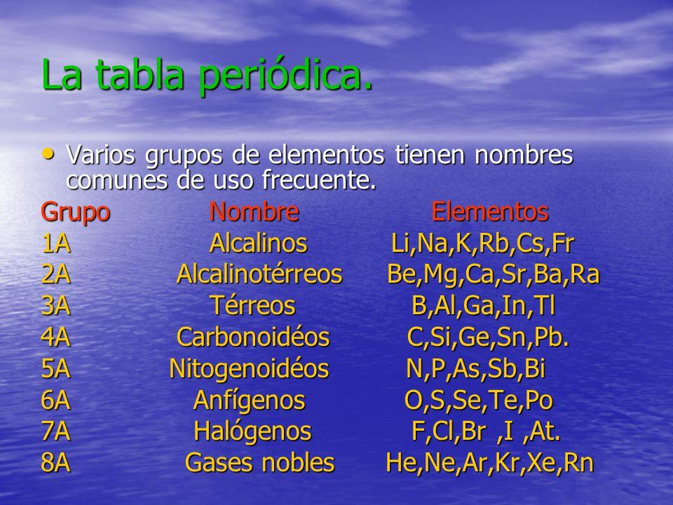 La tabla periódica.Varios grupos de elementos tienen nombres comunes de uso frecuente. Grupo Nombre Elementos.