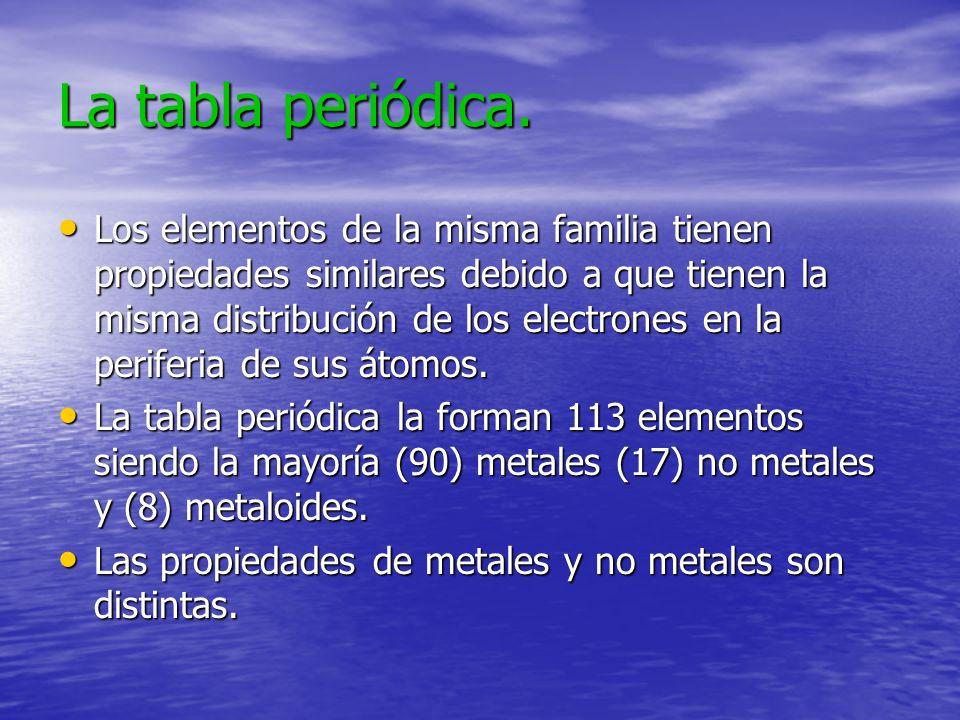 La tabla periódica.