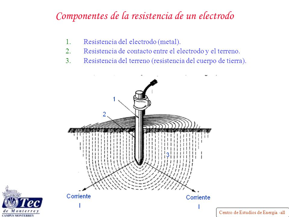 Componentes de la resistencia de un electrodo