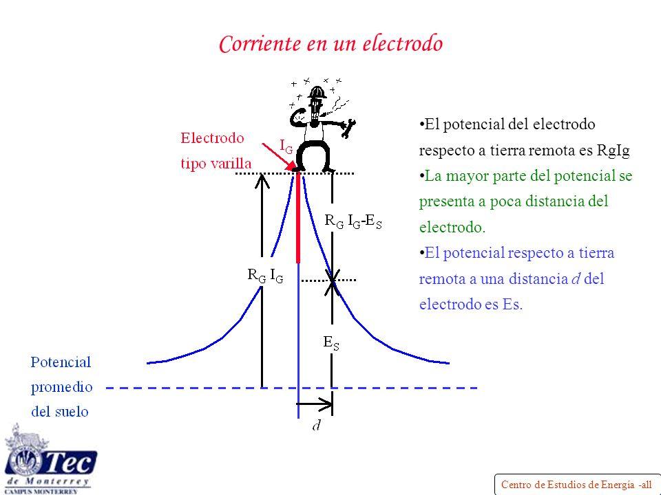 Corriente en un electrodo