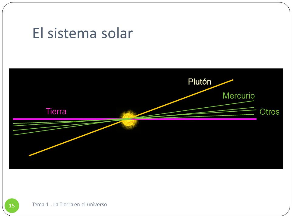 El sistema solar Tierra Plutón Mercurio Otros