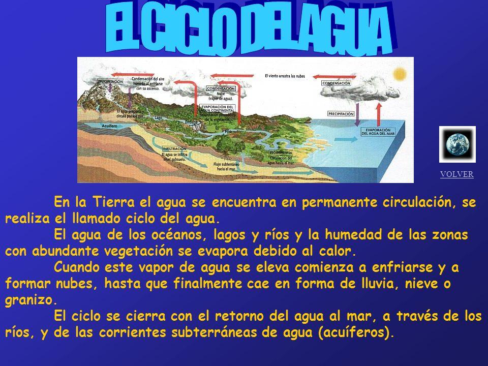 EL CICLO DEL AGUA VOLVER. En la Tierra el agua se encuentra en permanente circulación, se realiza el llamado ciclo del agua.