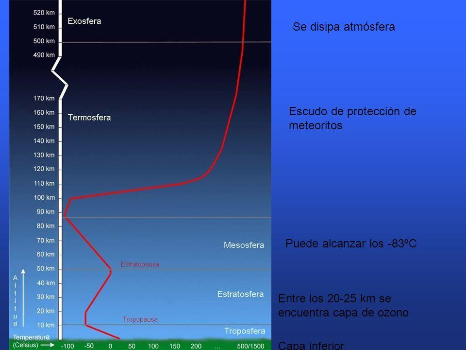 Se disipa atmósfera Escudo de protección de meteoritos. Puede alcanzar los -83ºC. Entre los 20-25 km se encuentra capa de ozono.