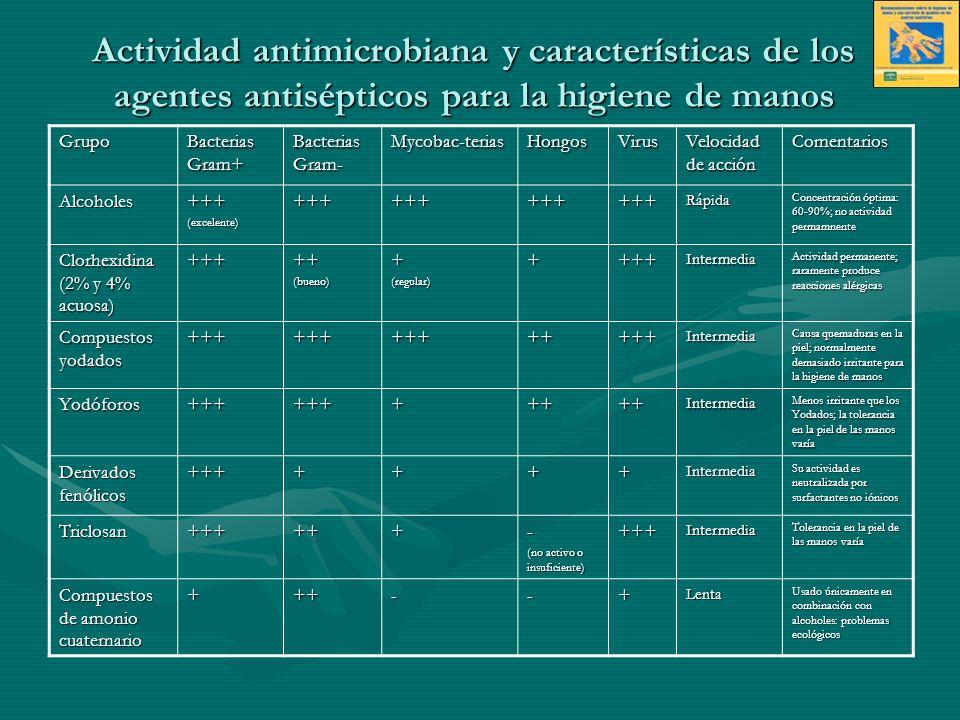 Actividad antimicrobiana y características de los agentes antisépticos para la higiene de manos