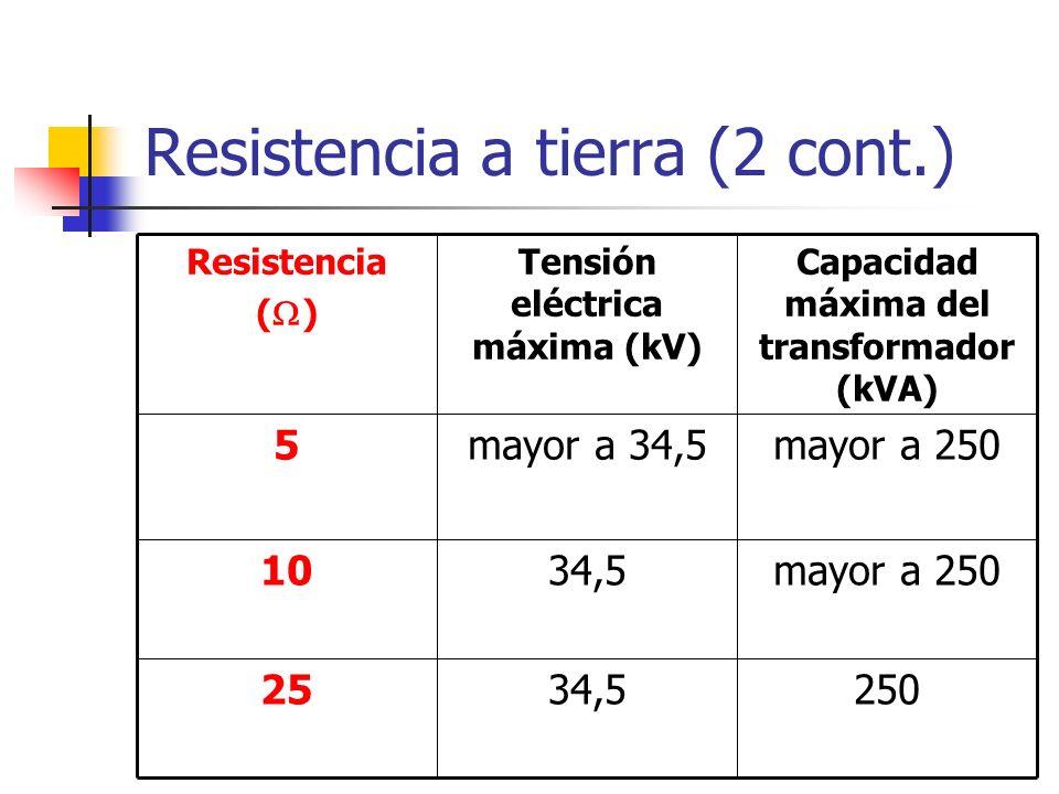 Resistencia a tierra (2 cont.)