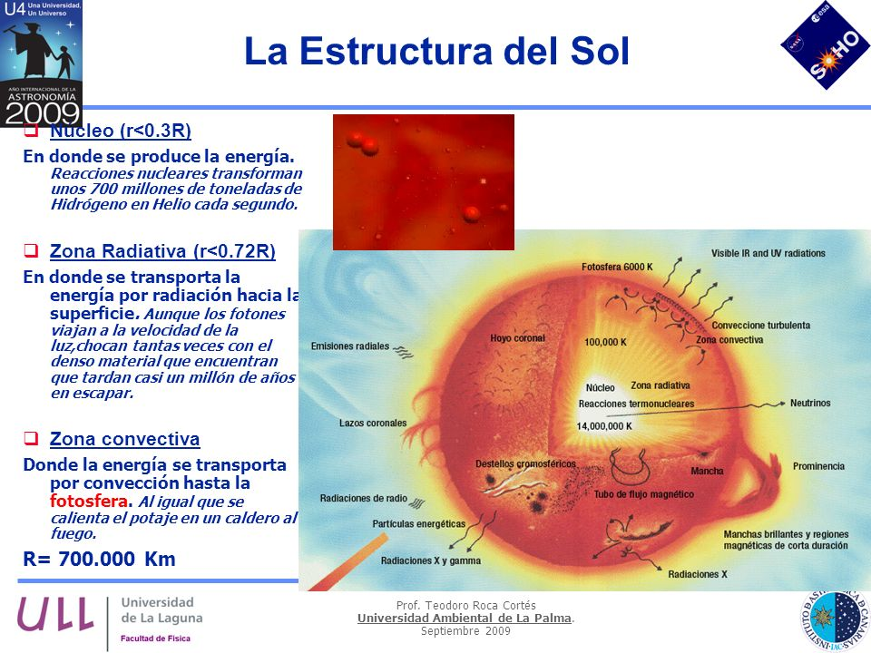 La Estructura del Sol Núcleo (r<0.3R) Zona Radiativa (r<0.72R)