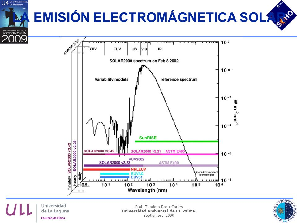 LA EMISIÓN ELECTROMÁGNETICA SOLAR