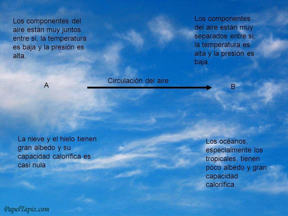 Los componentes del aire están muy separados entre si, la temperatura es alta y la presión es baja.
