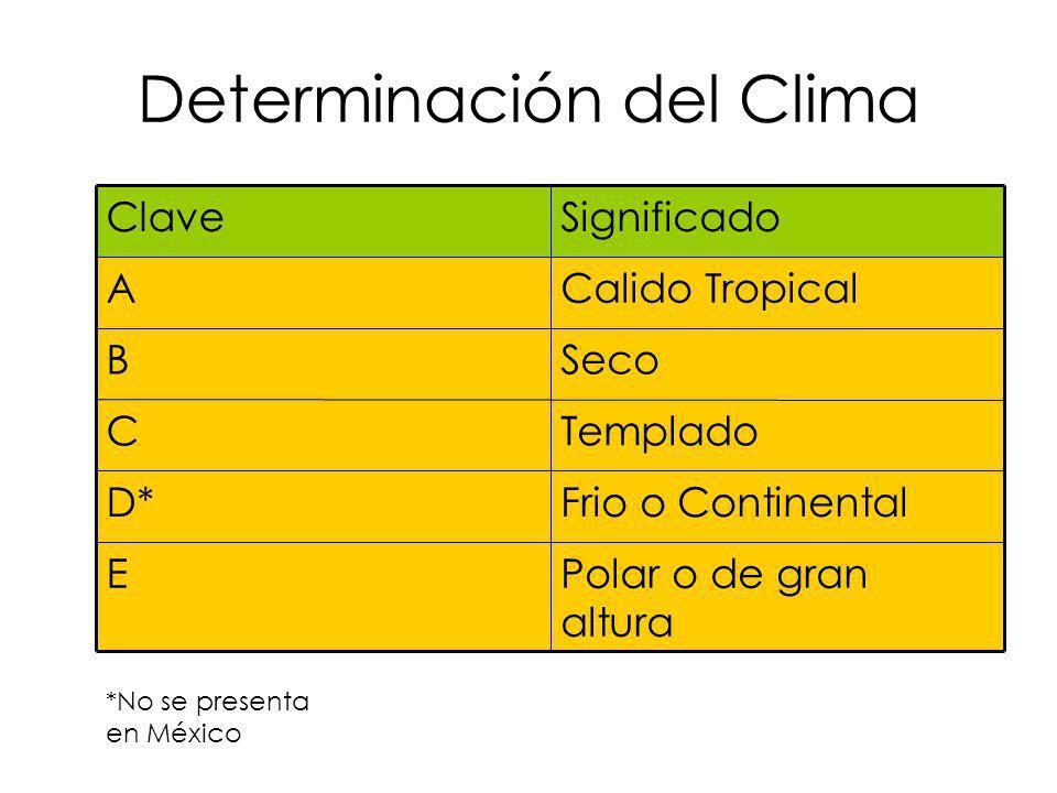 Determinación del Clima