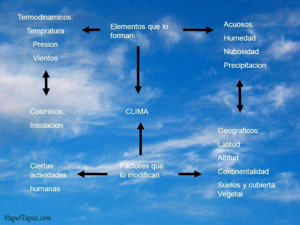 Termodinamicos: Tempratura. Presion. Vientos. Acuosos: Humedad. Nubosidad. Precipitacion. Elementos que lo forman.