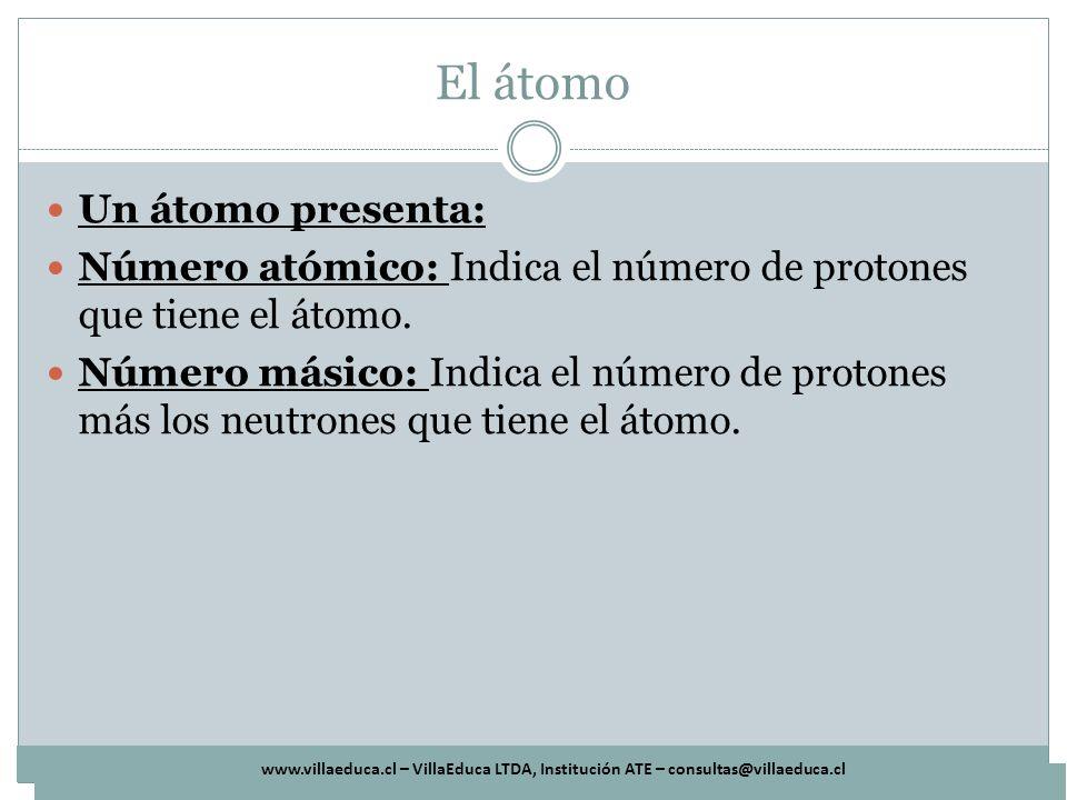 El átomo Un átomo presenta: