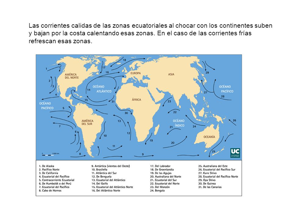 Las corrientes calidas de las zonas ecuatoriales al chocar con los continentes suben y bajan por la costa calentando esas zonas.