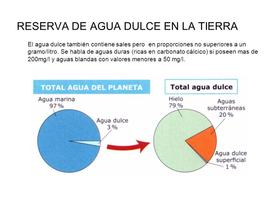 RESERVA DE AGUA DULCE EN LA TIERRA