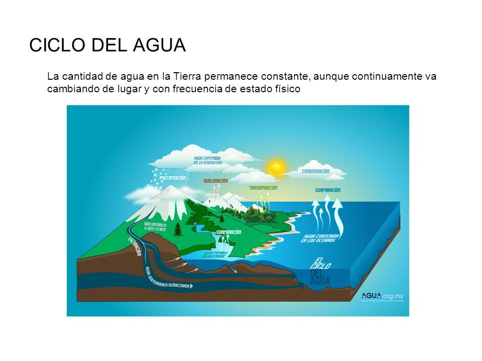 CICLO DEL AGUA La cantidad de agua en la Tierra permanece constante, aunque continuamente va cambiando de lugar y con frecuencia de estado físico.