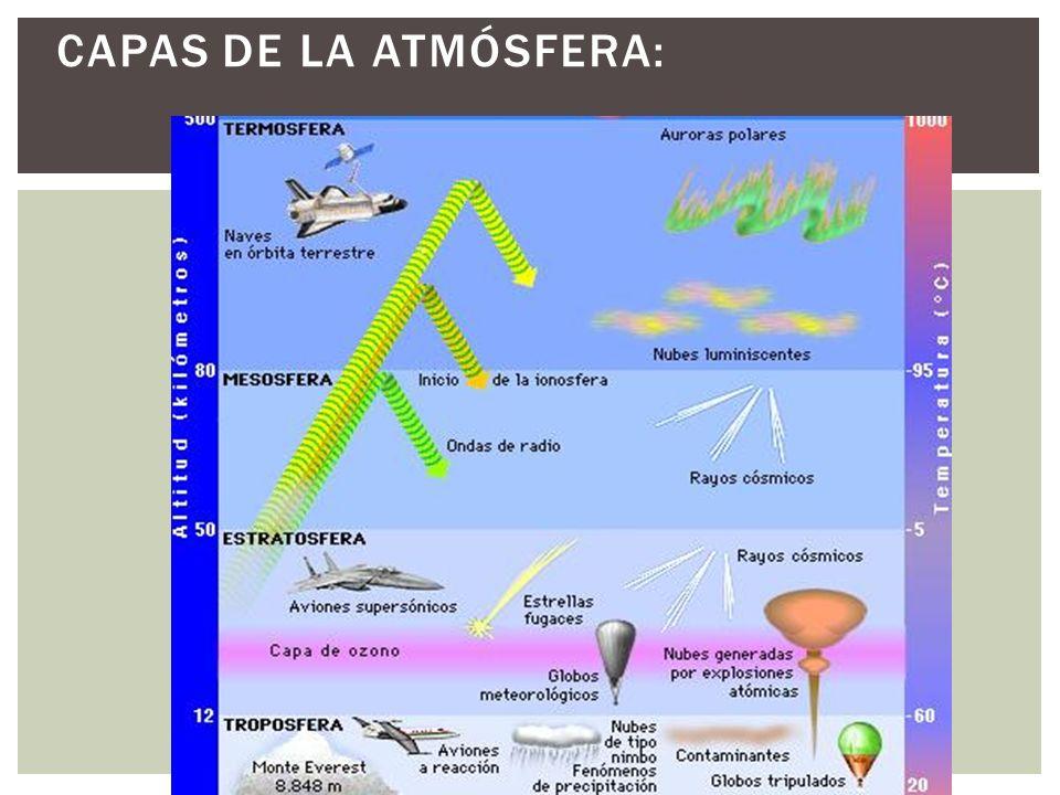 Capas de la atmósfera: