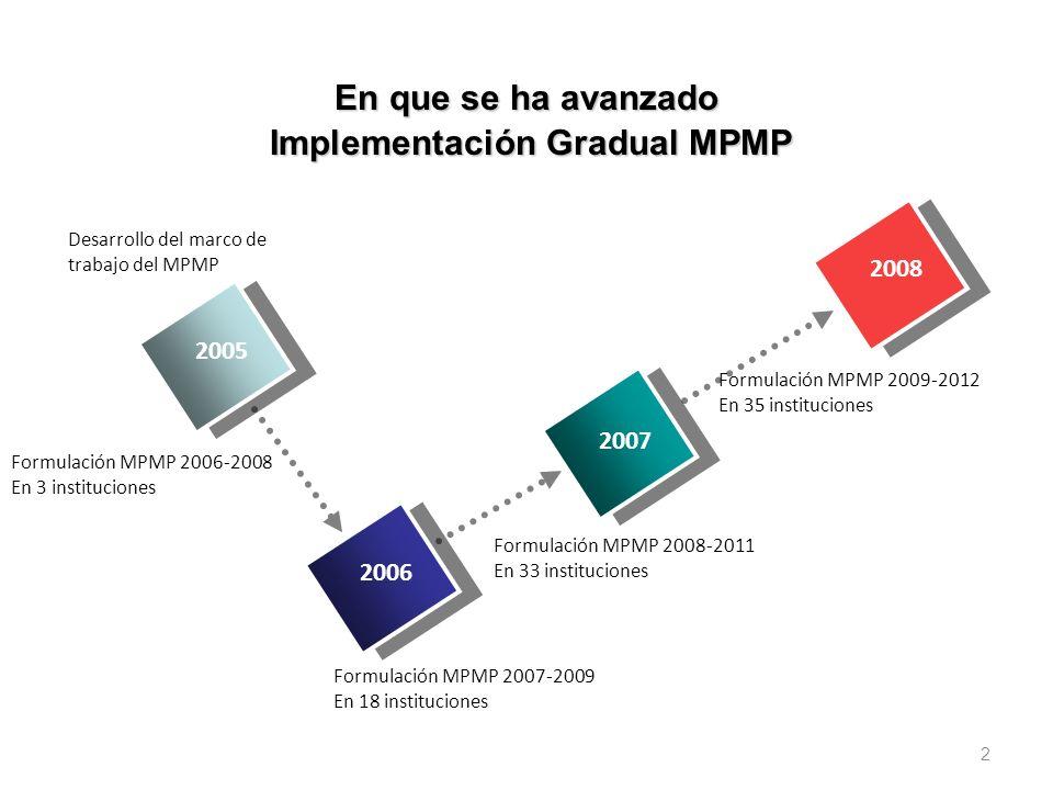 Implementación Gradual MPMP
