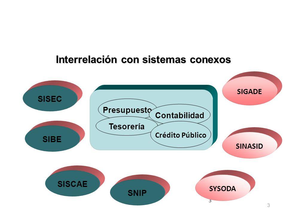 Interrelación con sistemas conexos