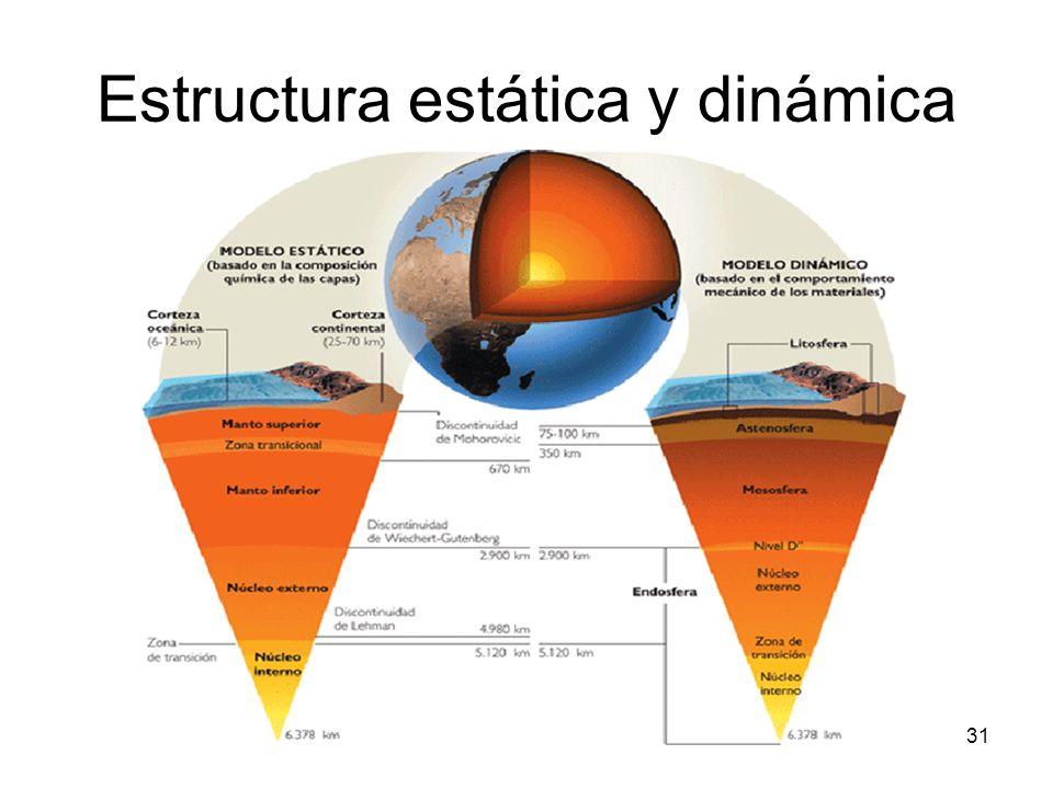 Estructura estática y dinámica