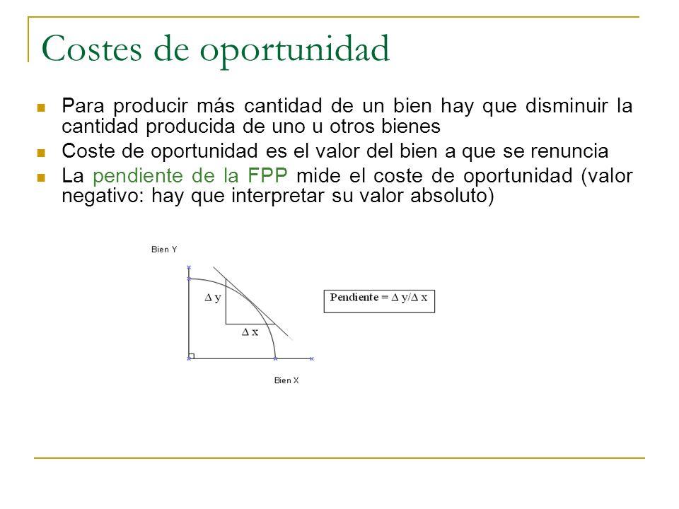 Costes de oportunidad Para producir más cantidad de un bien hay que disminuir la cantidad producida de uno u otros bienes.