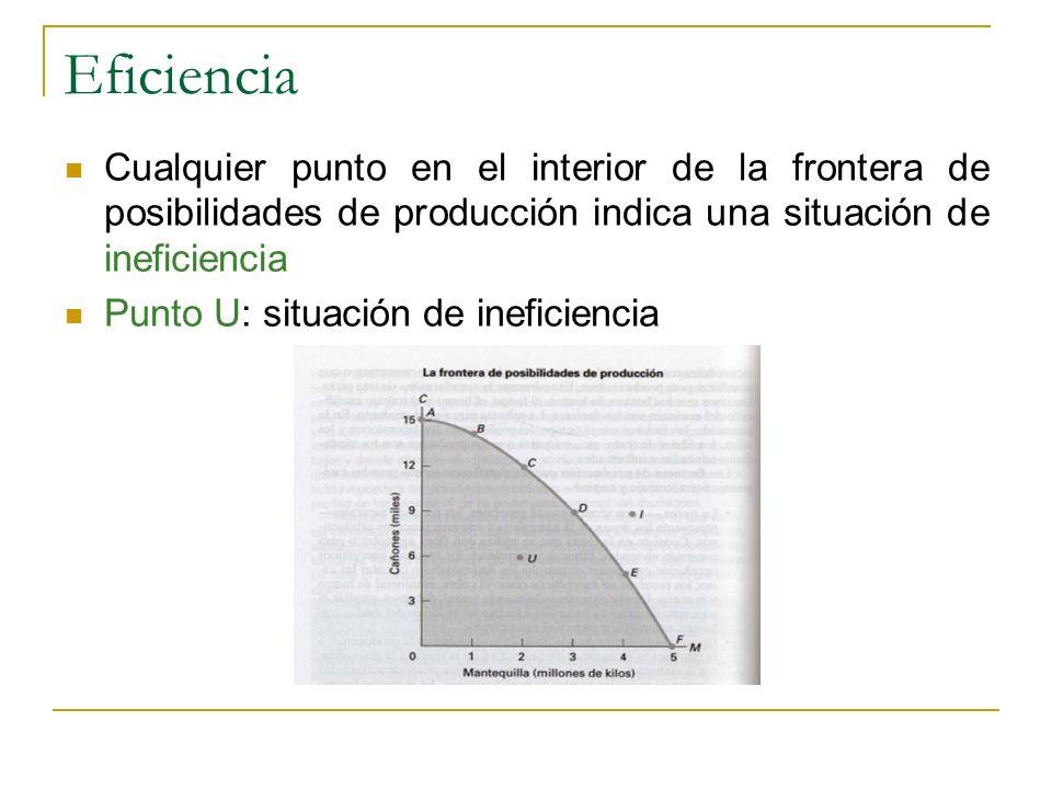 Eficiencia Cualquier punto en el interior de la frontera de posibilidades de producción indica una situación de ineficiencia.