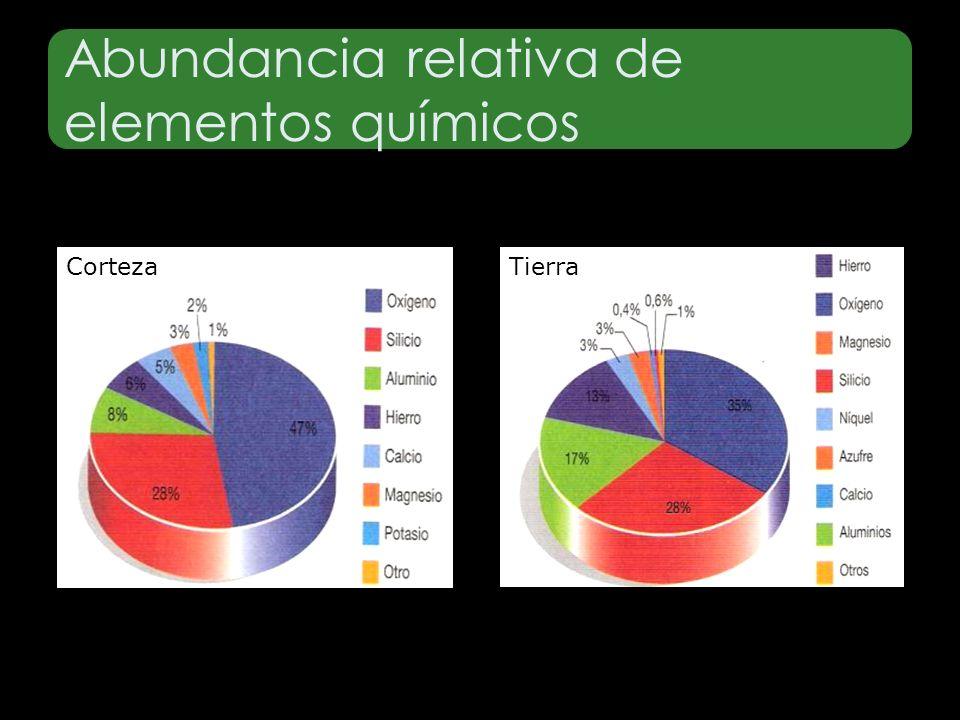 Abundancia relativa de elementos químicos