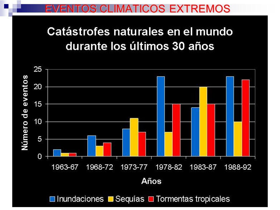 EVENTOS CLIMATICOS EXTREMOS