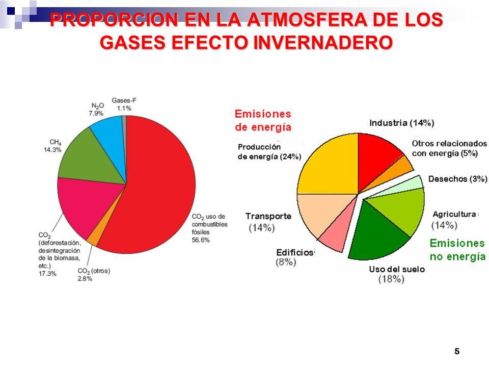 PROPORCION EN LA ATMOSFERA DE LOS GASES EFECTO INVERNADERO