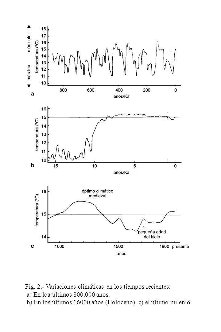 Fig. 2.- Variaciones climáticas en los tiempos recientes: a) En loa últimos 800.000 años.