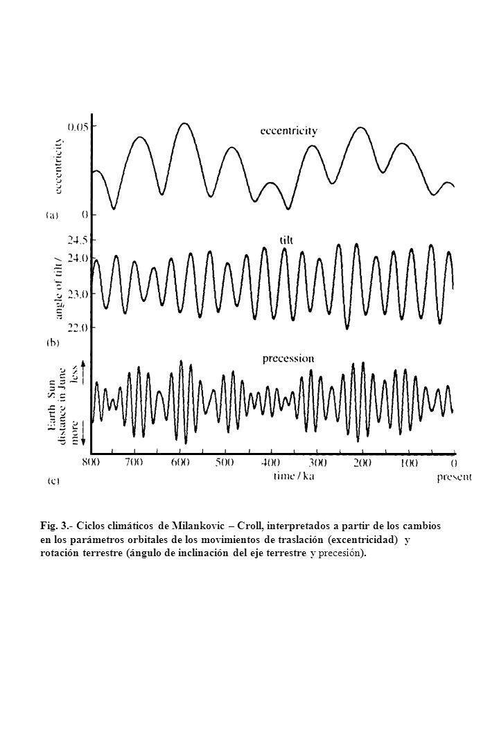 Fig. 3.- Ciclos climáticos de Milankovic – Croll, interpretados a partir de los cambios