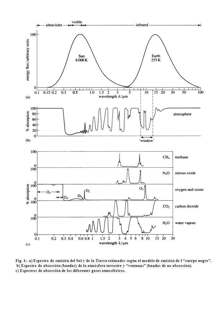 Fig. 4.- a) Espectro de emisión del Sol y de la Tierra estimados según el modelo de emisión de l cuerpo negro .