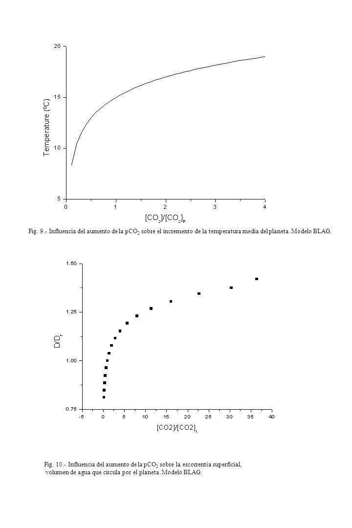 Fig. 9.- Influencia del aumento de la pCO2 sobre el incremento de la temperatura media del planeta. Modelo BLAG.