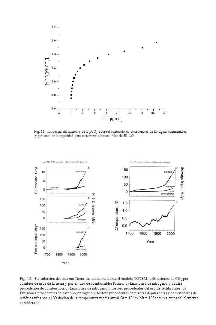 Fig. 11.- Influencia del aumento de la pCO2 sobre el contenido en bicarbonatos de las aguas continentales,