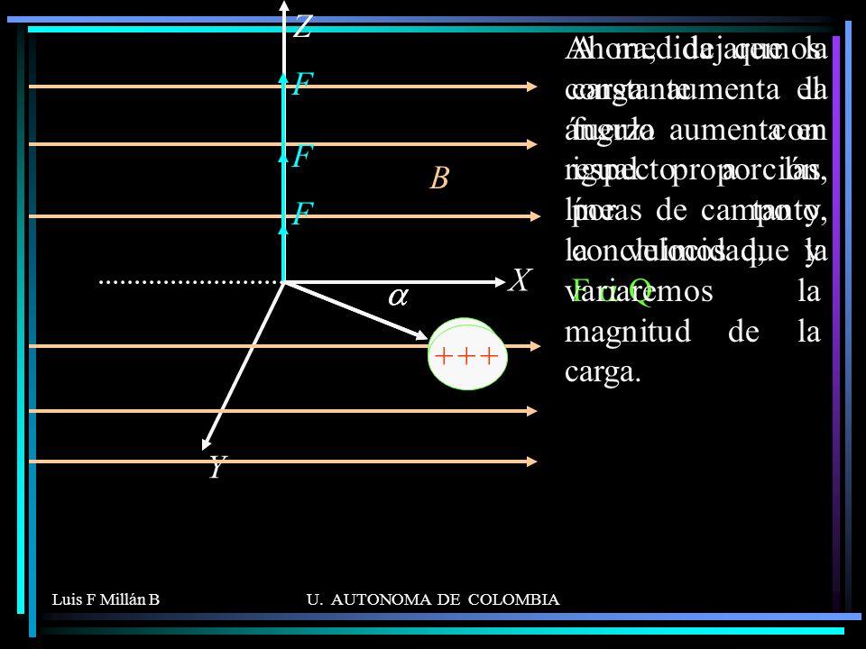 X Z. Y. Ahora, dejaremos constante el ángulo con respecto a las líneas de campo y la velocidad, y variaremos la magnitud de la carga.